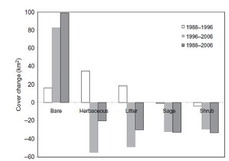 Bar graph showing total cover change for five sagebrush habitat components for 3 time periods from 1988 to 2006.