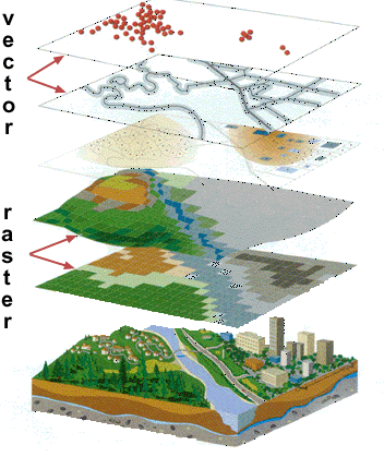 GIS Stack, from vector to raster.
