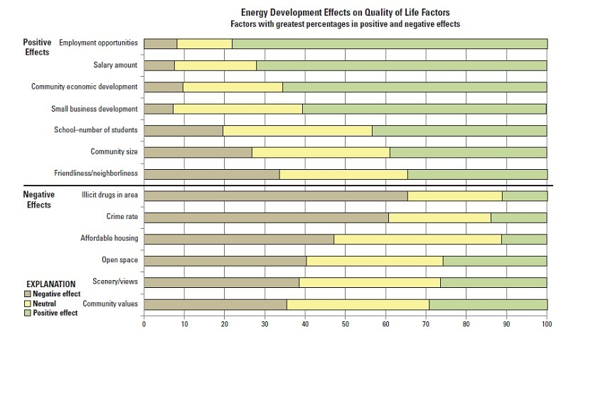 Bar chart showing top positive and negative effects of energy development on respondents' aspects of life.